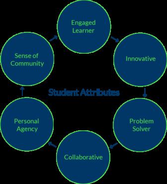 Student Attributes Chart